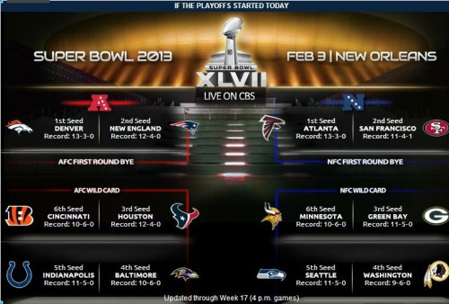 2012 Playoffs picture (as of 4 p.m. games Sunday 12/30) -- CBSSports.com