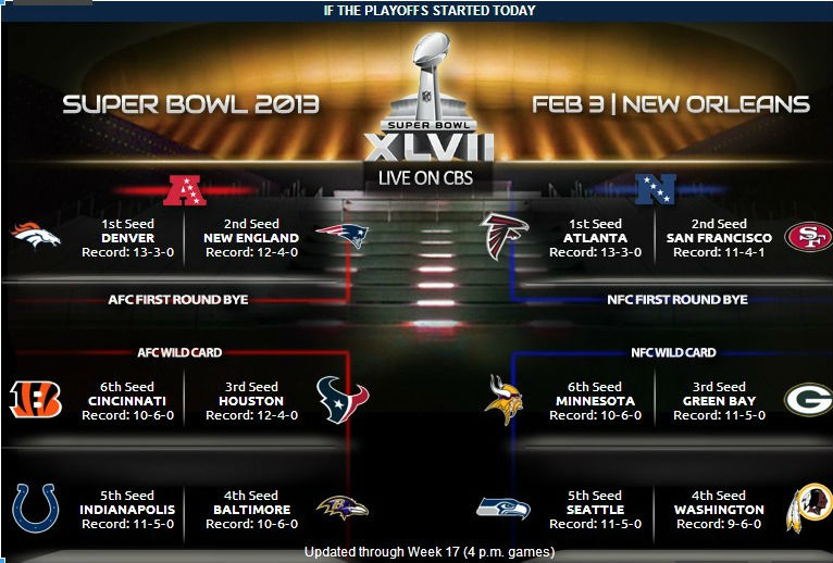 Denver broncos 2012 playoffs schedule and tickets broncotalk 2012 playoffs picture as of 4 pm games sunday 1230 voltagebd Image collections